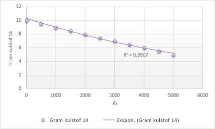Diagram med en eksponentiel tendenslinje