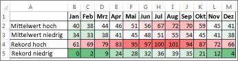 Daten mit der bedingten Formatierung 'Farbskala'