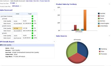 Sales dashboard with Fiscal Year and Product Sales filters applied