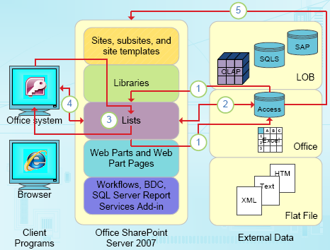 Data-focused integration points of Access