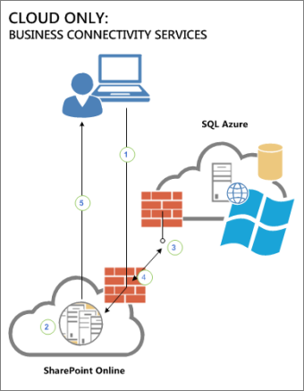 Diagram that shows the connectivity between a user, SharePoint Online, and an external data source in SQL Azure