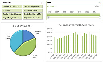 Example of an Excel Services dashboard
