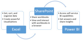 Excel, SharePoint, and Power BI