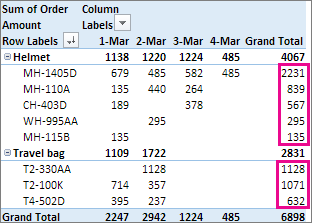 Largest to smallest sort on Grand Total column values