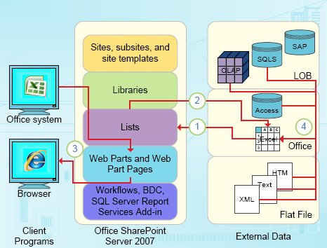 Data-focused integration points of Excel