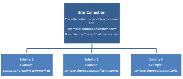 Hierarchical diagram of a site collection showing a top-level site and subsites.