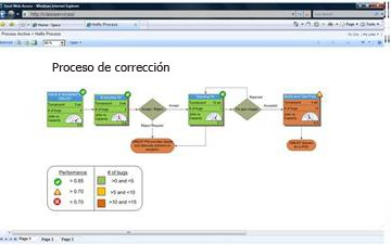 Visio Services le permite ver diagramas interactivos en SharePoint