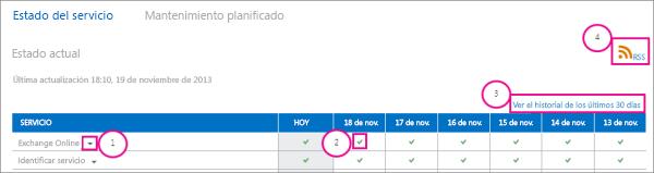 Imagen de la página de estado de salud actual del servicio con globos: 1. Flecha desplegable de Exchange Online, 2, Icono de marca de verificación verde, 3. Vínculo a la Vista del historial de los últimos 30 días y 4. Vínculo RSS