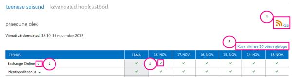 Teenuseseisundi praeguse oleku lehe pilt koos viiktekstiga: 1, Exchange Online'i ripploendi nool, 2, rohelise märke ikoon, 3, viimase 30 päeva ajaloo kuvamise link ja 4, RSS-i link