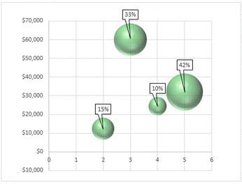 Graphique en bulles avec étiquettes de données