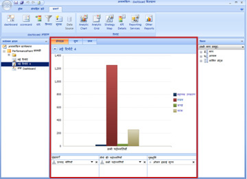 The Design tab for an analytic report