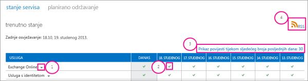 Slika stranice s trenutnim stanjem servisa i oblačićima: 1, padajuća strelica uz Exchange Online, 2, ikona zelene kvačice, 3, veza na prikaz povijesti tijekom zadnjih 30 dana i 4, veza na RSS
