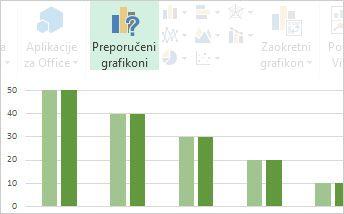 Preporučeni grafikoni