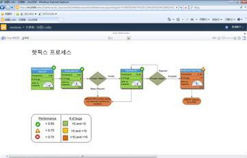 Visio 서비스를 통해 SharePoint에서 대화형 다이어그램을 볼 수 있습니다.