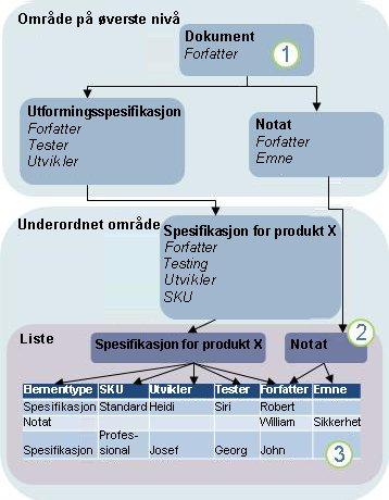 Diagram for innholdstypearv