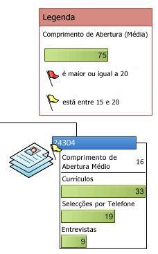 Legenda de Dados que mostra os ícones num gráfico de dados