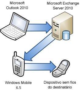 Ligar o telefone ao Exchange Server
