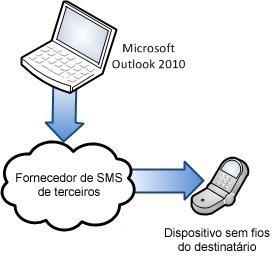 Utilizar um fornecedor de SMS de terceiros