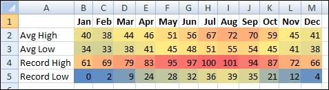 Date privind temperaturile, cu formatare condițională