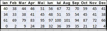 Exemplu de date selectate de sortat în Excel