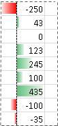 Primeri podatkovnih vrstic z negativnimi vrednostmi