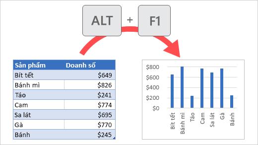 Tạo biểu đồ bằng Alt+F1